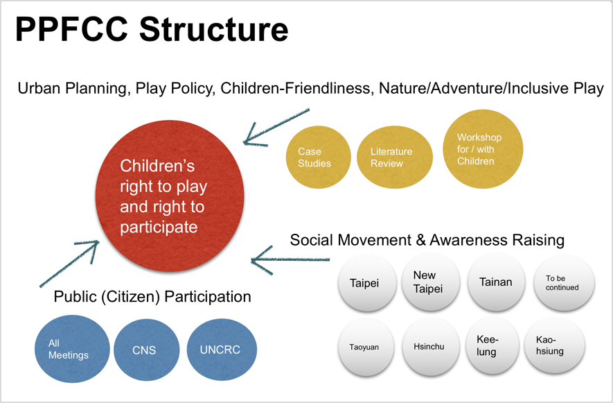 The PPFCC model works as members volunteering different functions in a huge virtual team.