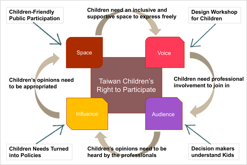 Lundy's Model of Children Participation for PPFCC's Implementation