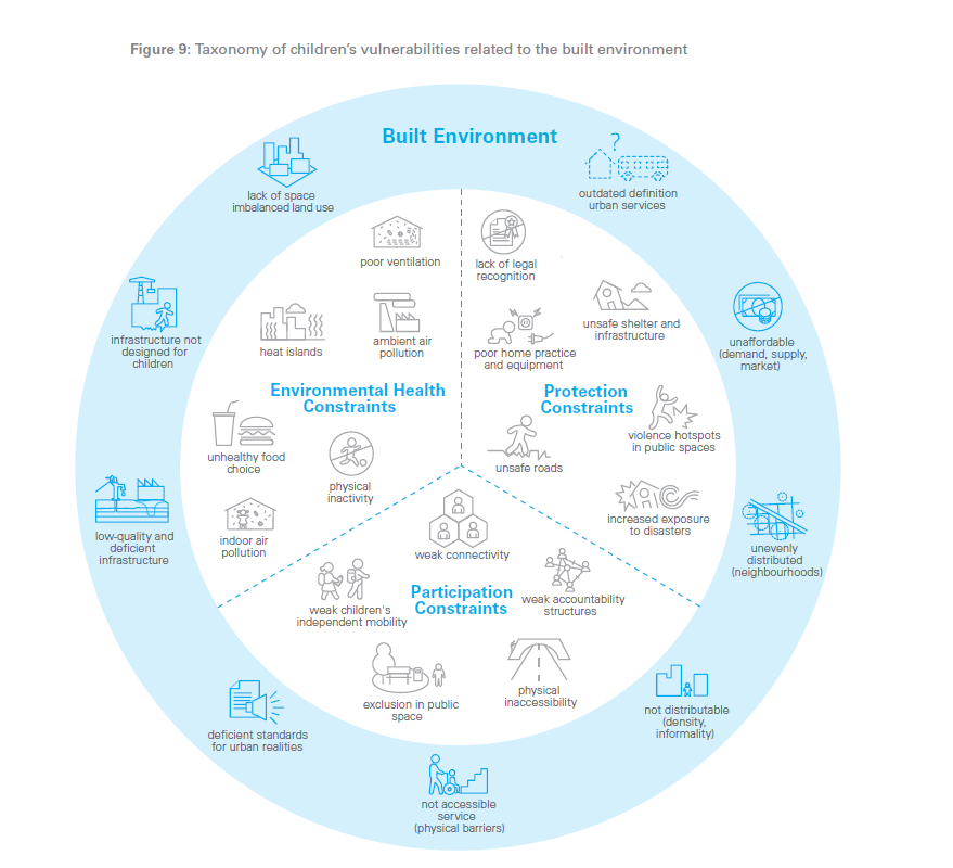 Taxonomy of children's vulnerabilities related to the built environment- UNICEF